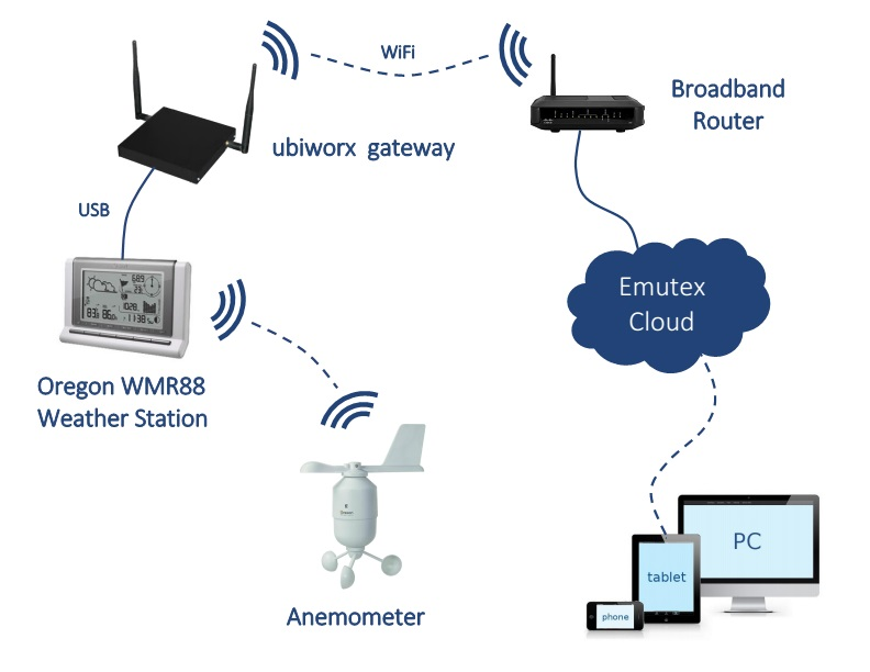 ubiworx and weather station diagram